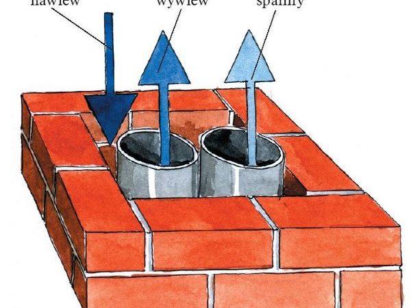 Jakie są najczęstsze przyczyny zaburzenia prawidłowego ciągu w kominach?